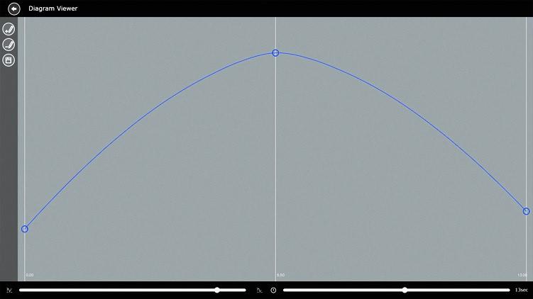 چالش نمودار و گراف